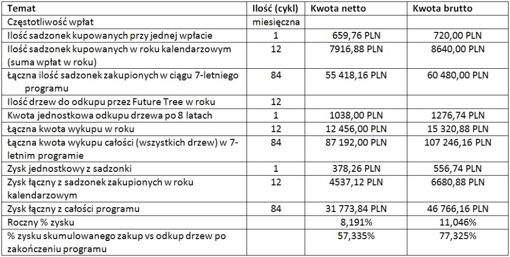 eko inwestycje w drzewa tlenowe